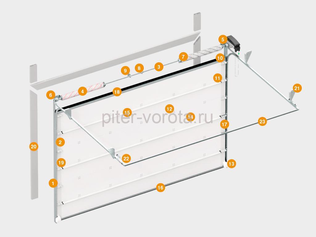 Конструкция ворот для холодильных камер